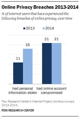Pew online data breach study