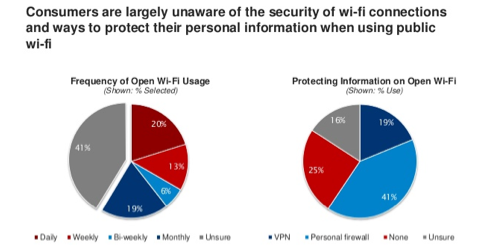 WiFi Survey Experian